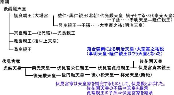 57.明治天皇・大室寅之祐説